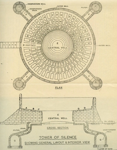How the Tower of Silence works